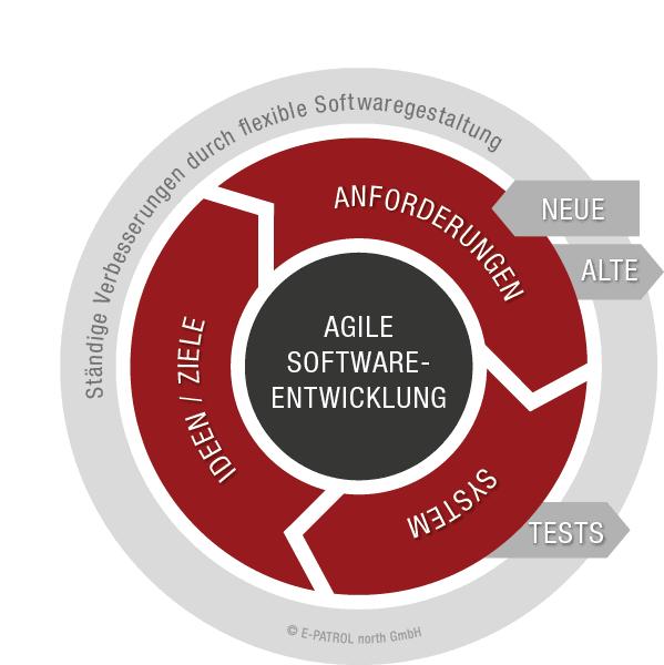 Grafik: Agile Software-Entwicklung be E-Patrol