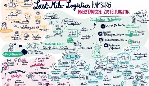 Logistik: Smarte Lieferung bis zur letzten Meile